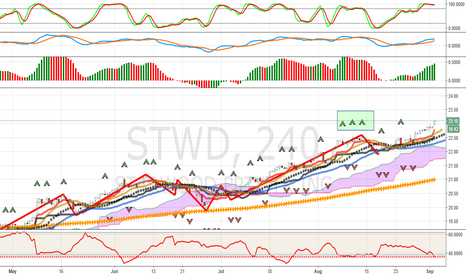 STWD: Trending Now: STWD Continues Higher: Buy Fractals In Effect