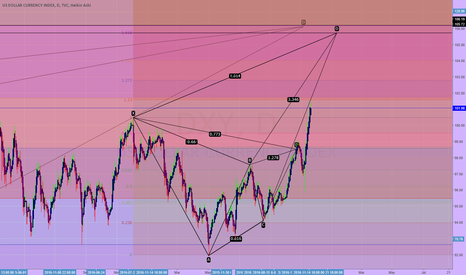 DXY: dxy to 105-106