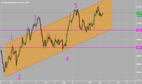 AUDCHF: Possible Elliott Waves Count on AUDCHF