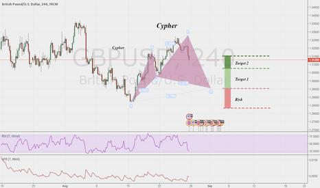GBPUSD: GBP/USD Potential Bullish Cypher