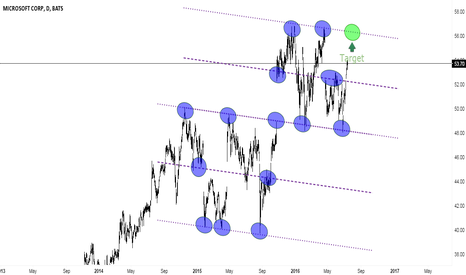 MSFT: Northward Journey Continues