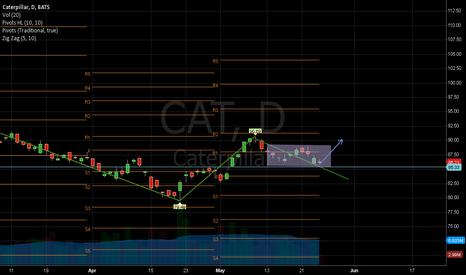 CAT: Support Rebound