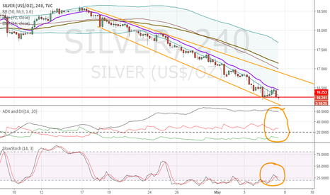 SILVER: Silver 4 hour at crucial level