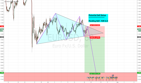 EURUSD: Potential Sell Setup - Minimum 3% Gain