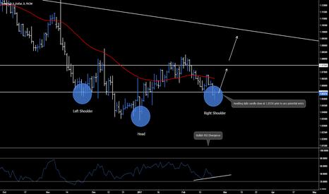 EURUSD: EUR.USD - Daily Outlook