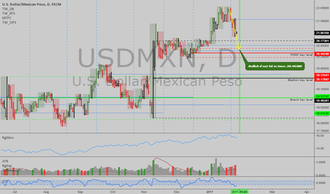 USDMXN: USDMXN: Trump talked the pair down, but for how long?