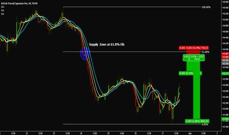 GBPJPY: GBP/JPY - Short 61.8% Fib