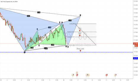 CHFJPY: Small bullish Cypher pattern