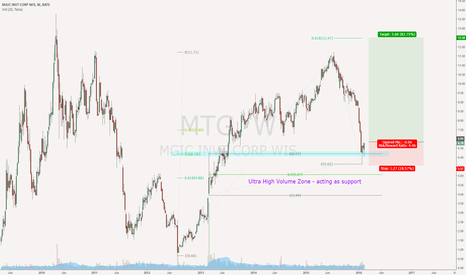 MTG: MGIC (MTG) long based on 50 fib pull back and VSA