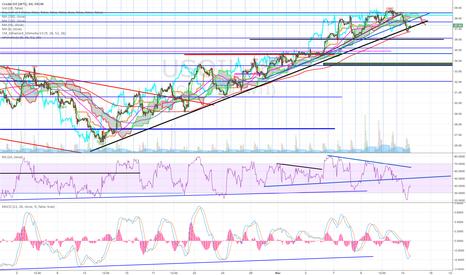 USOIL: Oil Trend Line