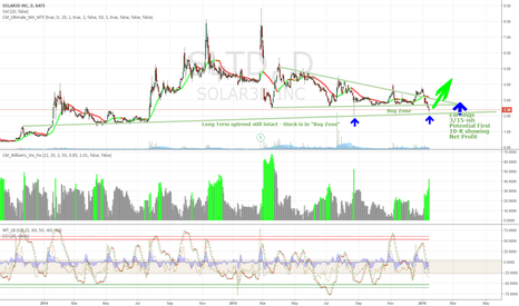 SLTD: SLTD bounced off long term support