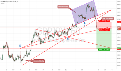GBPJPY: GBPJPY Target: ~183.433