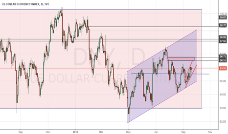 DXY: $DXY up