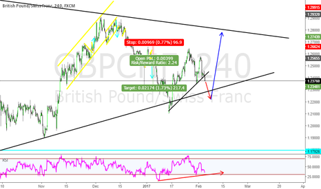 GBPCHF: GBPCHF AS I SEE IT