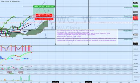 DOWG: Just an observation regarding markets. A Return to fundamentals.
