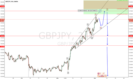 GBPJPY: GBPJPY 147.00 CONCOURSE RESISTANCE