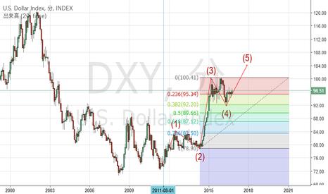 DXY: 認定エリオッティシャンが分析するドルインデックス(月足):上昇5波進行中