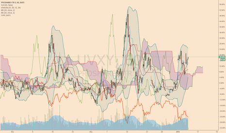 UVXY: like this chart