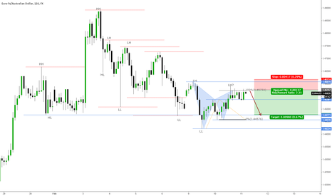 EURAUD: A Low Risk Trend Continuation Trade