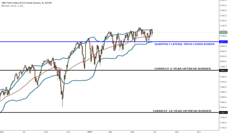 SPX500: S&P500 IS LIKELY TO HOLD ITS LATERAL ASCENDING TREND