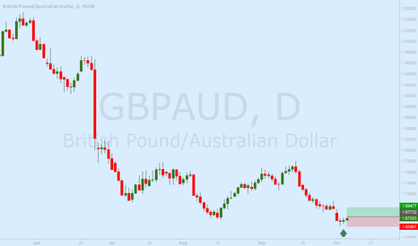 GBPAUD: GBP/CAD