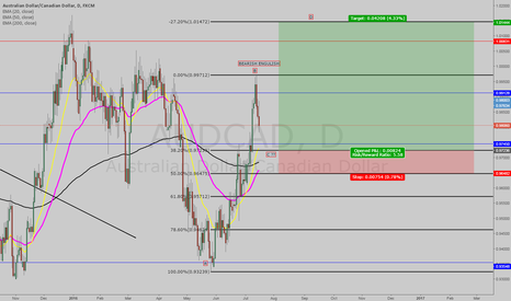 AUDCAD: Waiting for further confluences but planning to go long