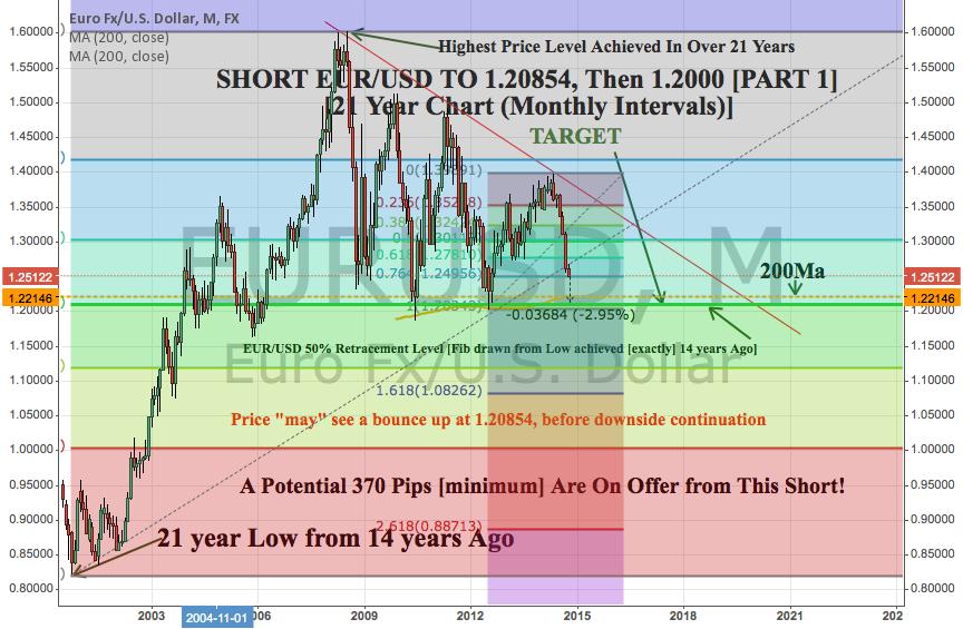 EUR/USD +370 Pip Medium Term SHORT