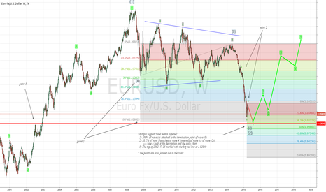 EURUSD: Week5: EURUSD will rise