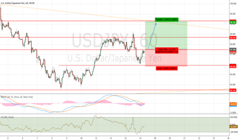 USDJPY: Long on breakout @ 97.76