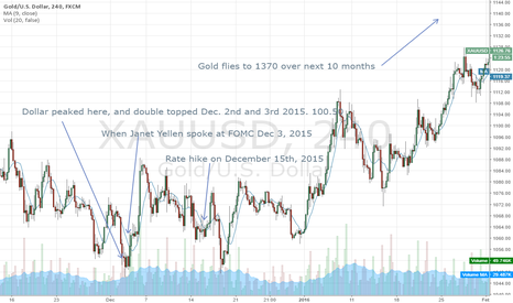 XAUUSD: Long term gold analysis based on 1 year ago. History.