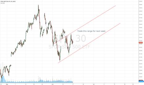 SPY: Next week trading range