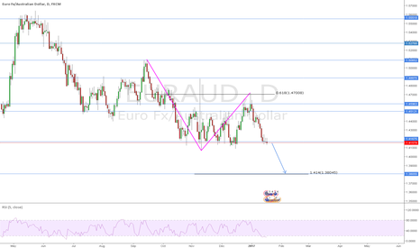 EURAUD: EURAUD Outlook for the next week