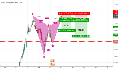 GBPJPY: GJ- Potential Pattern Formation and Daily TF and Trade Idea
