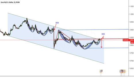 EURUSD: ECB with harmonic pattern