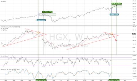 HGX: HGX SPY correlation study