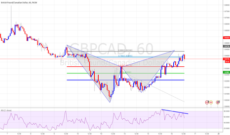 GBPCAD: TCT Pattern Ghartly Short