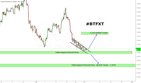 GBPUSD: Bullish and Bearish potential setups on Cable