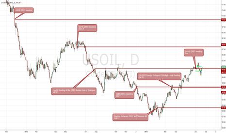 USOIL: OPEC levels