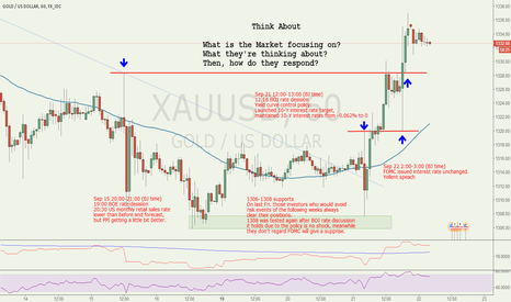 XAUUSD: Remember those candles