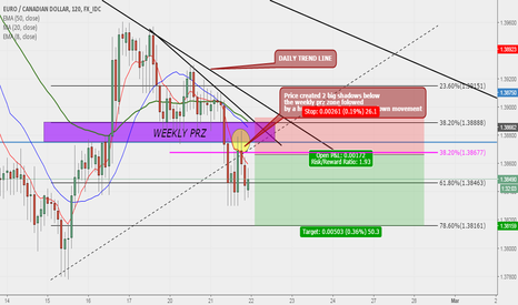 EURCAD: EURCAD Daily and 2H Sell