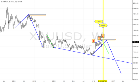"XAUUSD: ""Gold Update""  $GC_F $GLD $GDX $GDXJ $DUST $NUGT $GOLD SI_F $SLV"