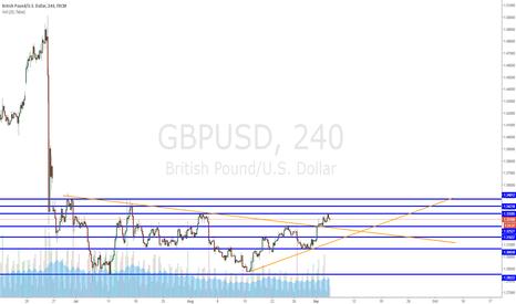 GBPUSD: Long GBPUSD trade idea