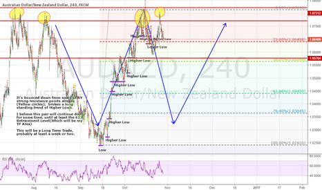 AUDNZD: 4th test of resistance -- Going DOWN