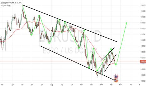 EURUSD: EURUSD - D CHART - TECHNICAL ANALYSIS