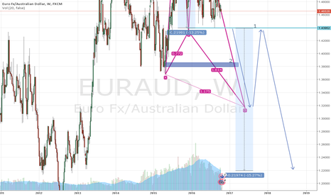 EURAUD: EurAud, What you can get from it for a long time?