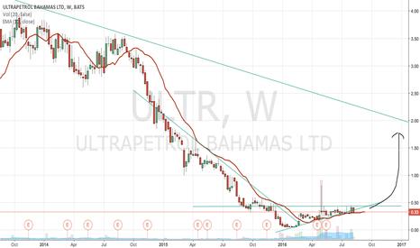 ULTR: ULTR breaking out of downward channel