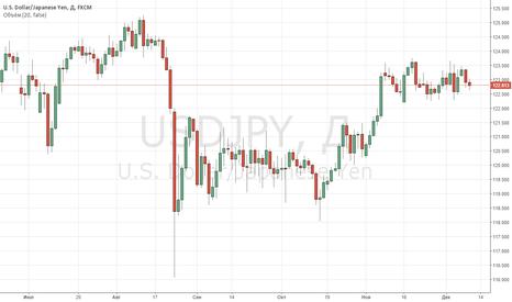 USDJPY: Пара USDJPY продолжает консолидироваться рядом с уровнем 123,00.