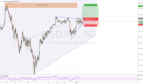 USDJPY: Potential triangle breakout for a long position