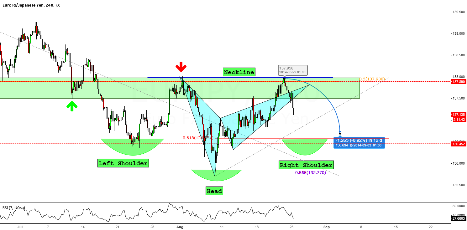 EURJPY: Short-Term Trend Is Our Friend Part 2