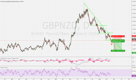 GBPNZD: GBPNZD Long trend line on daily chart with  2 supported Lines. D